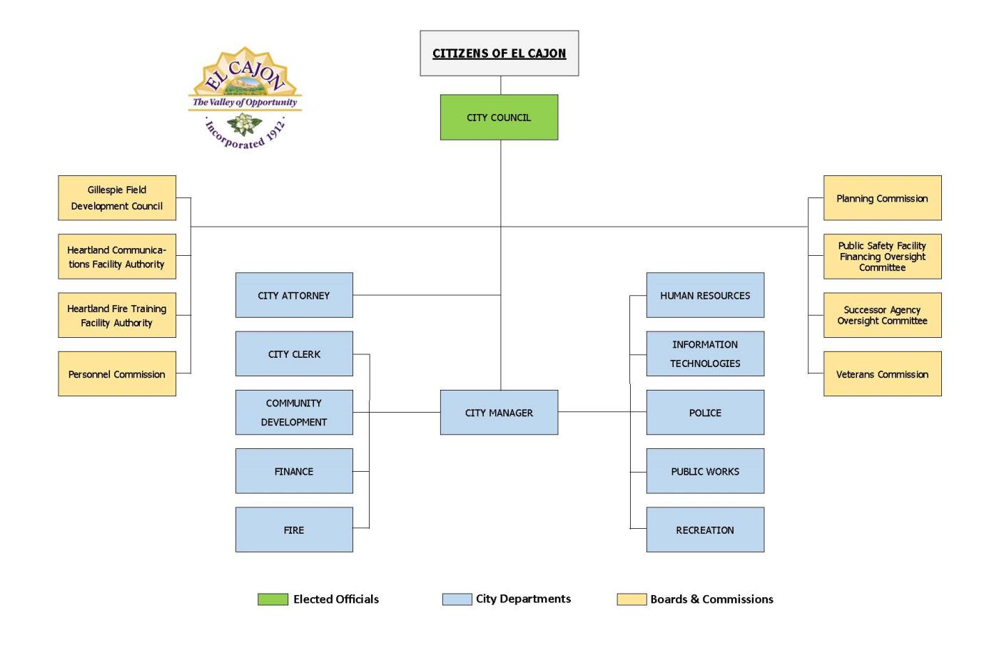 General City Org Chart