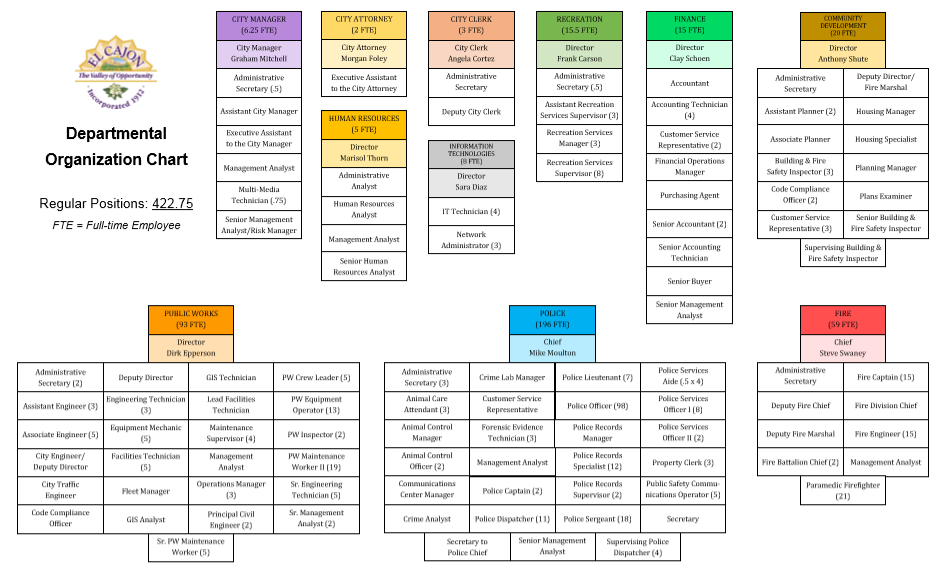 Citywide Dept Org Chart